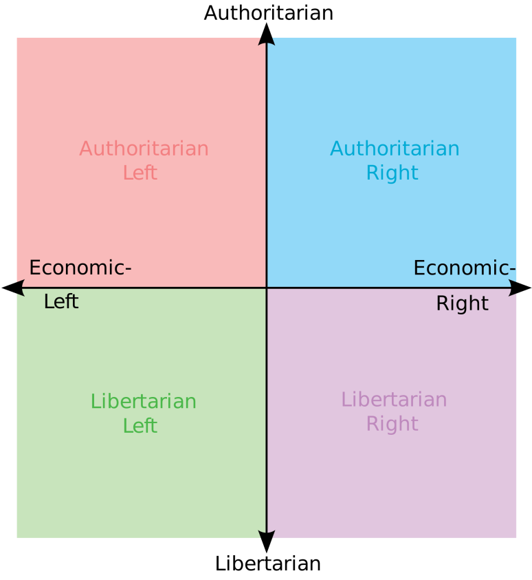 political compass empty.png